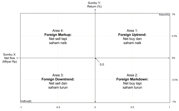 Understanding Foreign Flow Map (2)